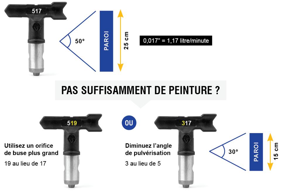 #1 EsportsMJJ 15 type airless conseils pistolet de pulv/érisation pour la buse pulv/érisateur de peinture 45x50mm